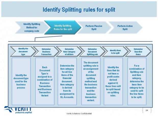 Identify Splitting rules for split