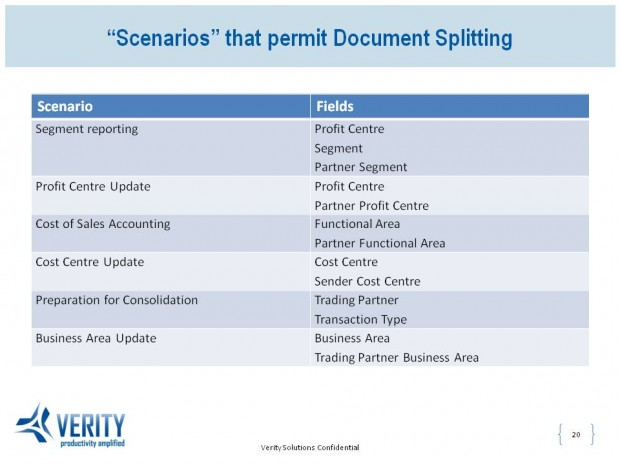 "Document Splitting in New GL in SAP - ""Scenarios"" that permit Document Splitting"