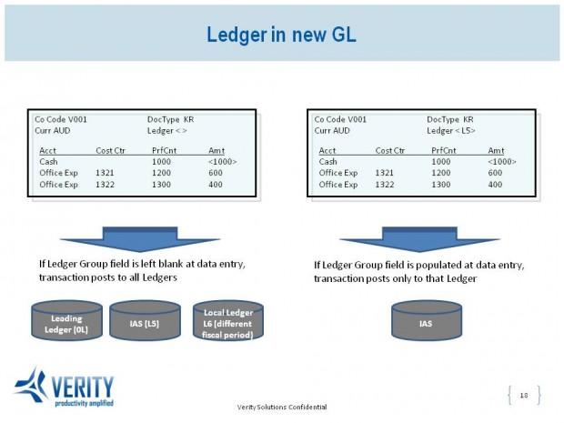Document Splitting in New GL in SAP - Ledger in new GL