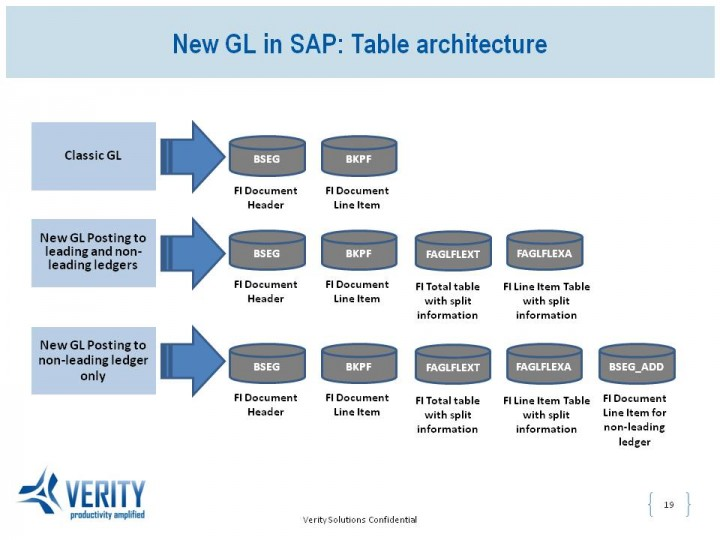 Document Splitting in New GL in SAP - New GL in SAP Table architecture