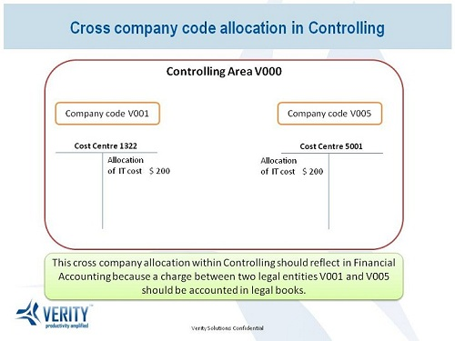 Cross company code allocation in Controlling
