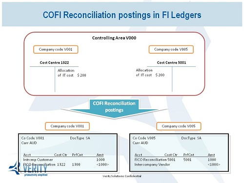 CO FI Reconciliation postings in FI Ledgers