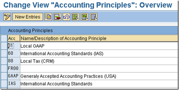 define accounting principles newGL