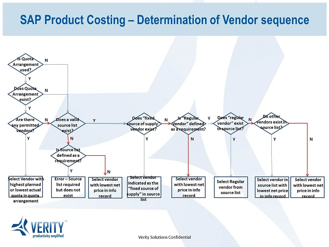 Determination of Vendor sequence for Product Costing